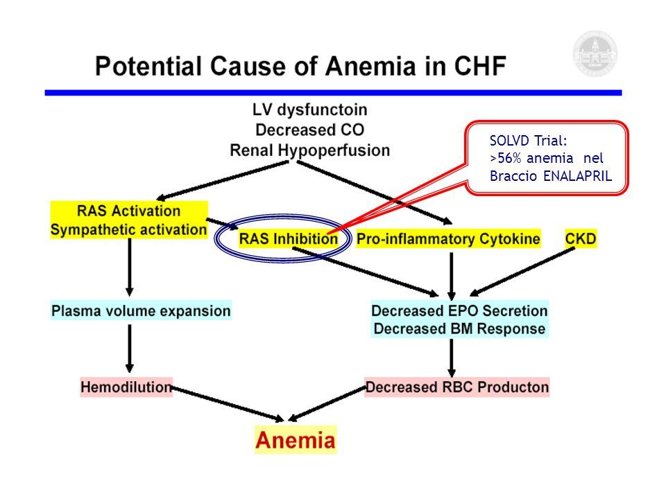 SOLVD Trial: >56% anemia nel Braccio ENALAPRIL