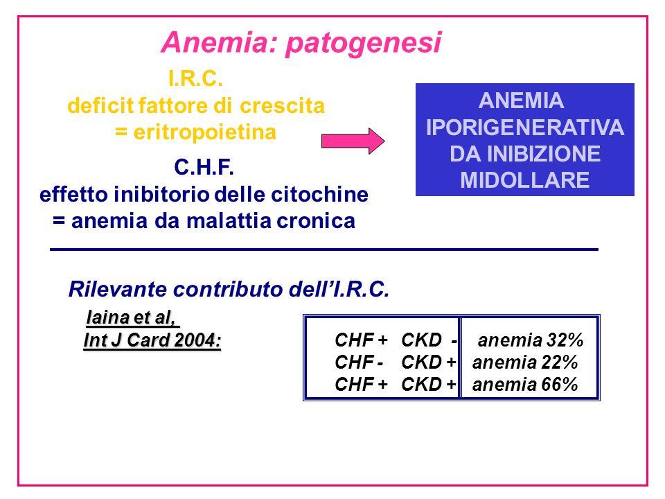 Anemia: patogenesi I.R.C. deficit fattore di crescita ANEMIA