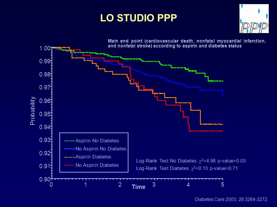 LO STUDIO PPP Probability 1.00 0.99 0.98 0.97 0.96 0.95 0.94 0.93 0.92