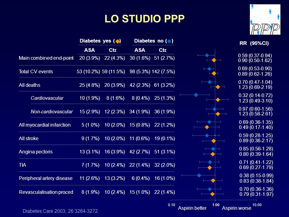 LO STUDIO PPP Diabetes yes ( ) Diabetes no ( ) RR (95%CI) ASA Ctr . .