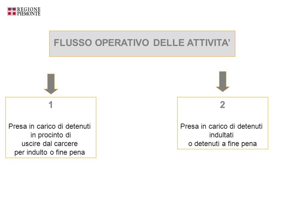 FLUSSO OPERATIVO DELLE ATTIVITA'
