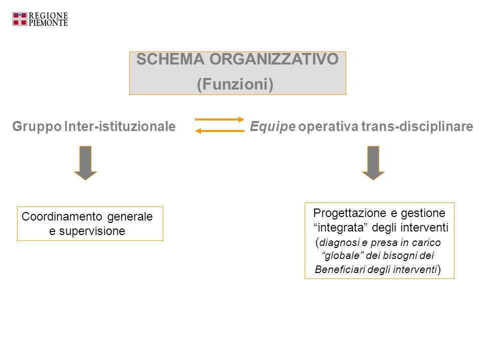 Gruppo Inter-istituzionale Equipe operativa trans-disciplinare