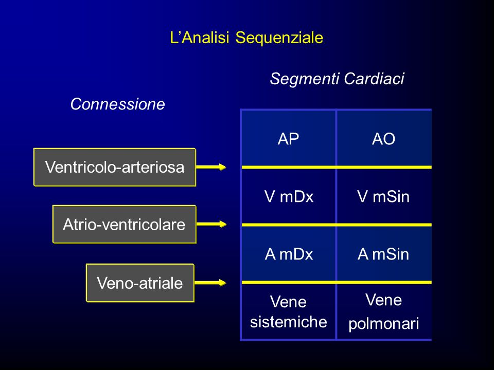 L'Analisi Sequenziale