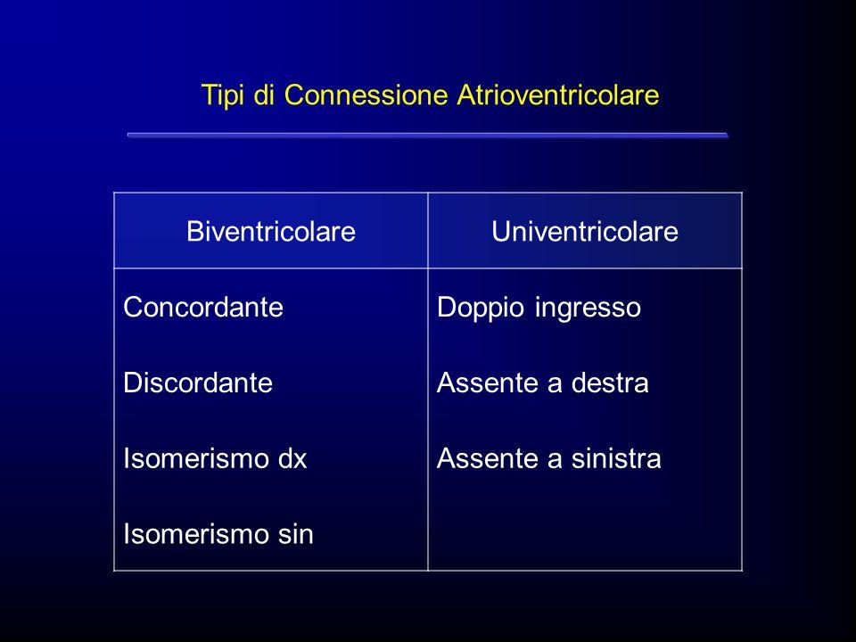 Tipi di Connessione Atrioventricolare