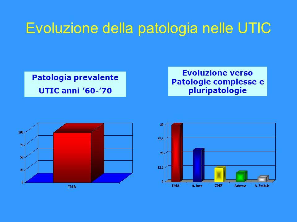 Evoluzione della patologia nelle UTIC