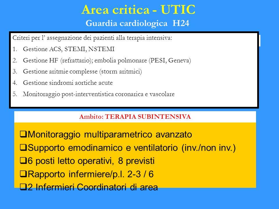 Guardia cardiologica H24 Ambito: TERAPIA SUBINTENSIVA