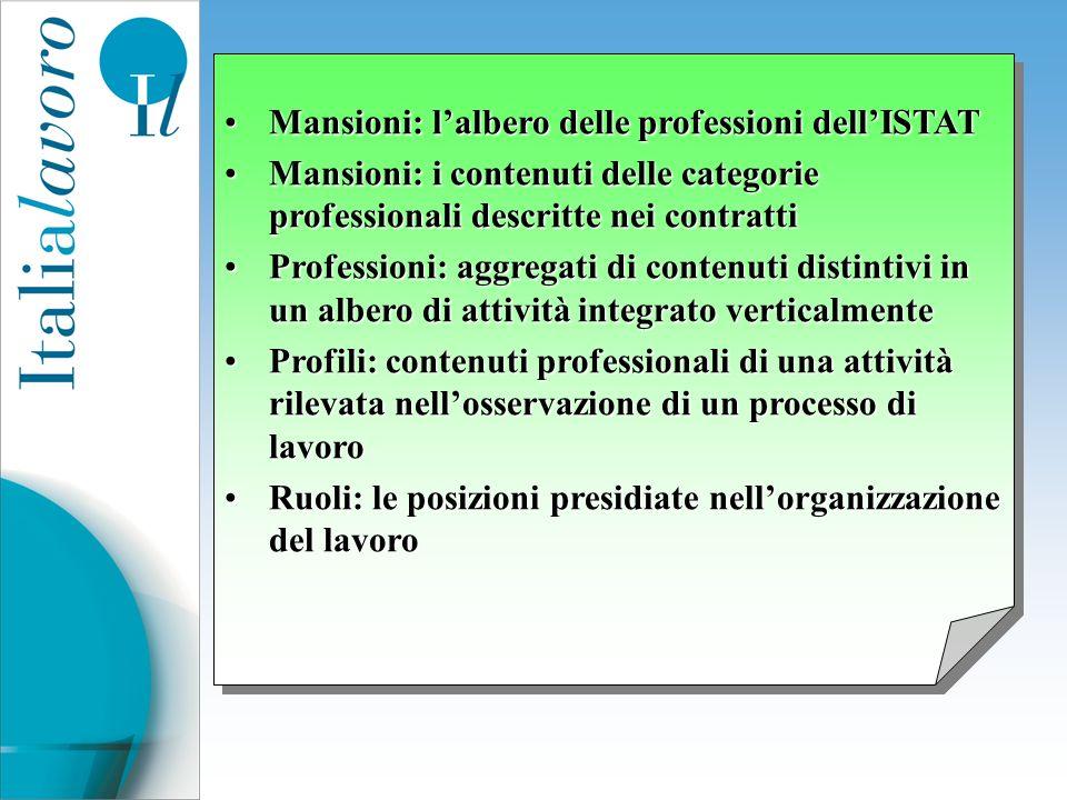 Mansioni: l'albero delle professioni dell'ISTAT