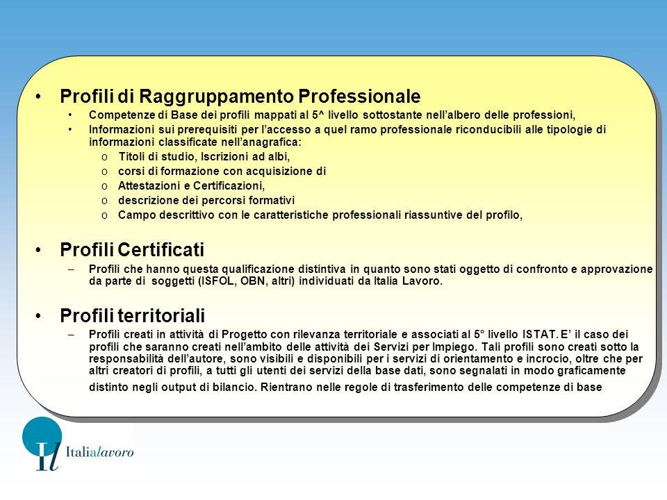 Profili di Raggruppamento Professionale
