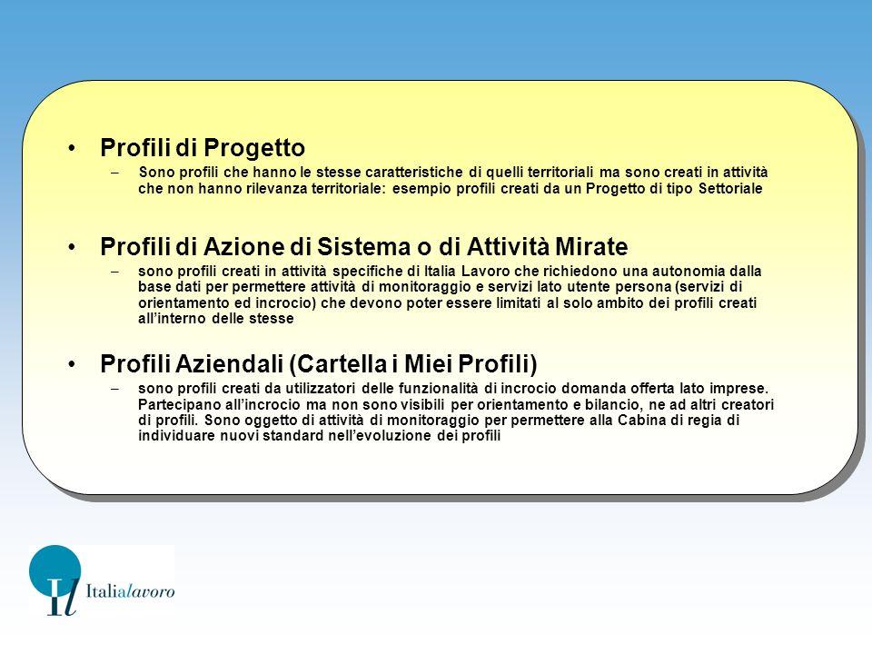 Profili di Azione di Sistema o di Attività Mirate
