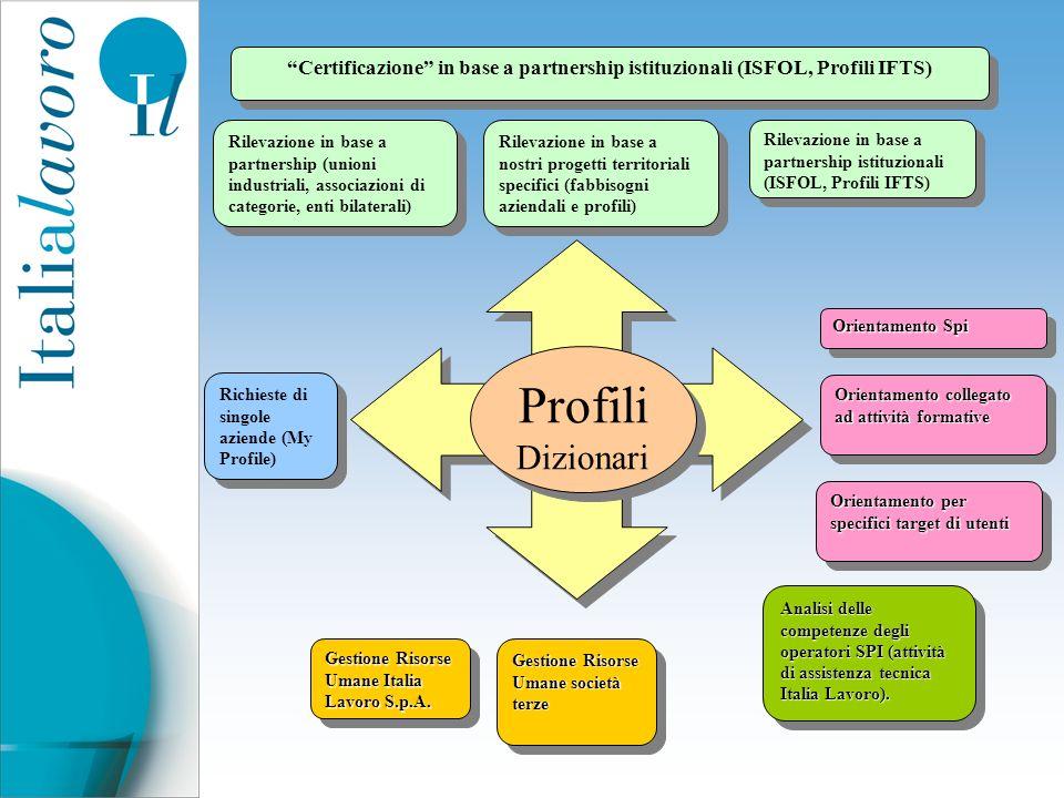 Certificazione in base a partnership istituzionali (ISFOL, Profili IFTS)