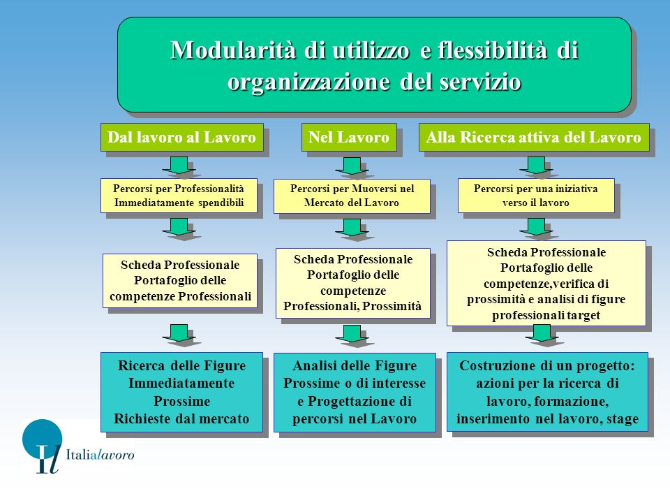 Modularità di utilizzo e flessibilità di organizzazione del servizio