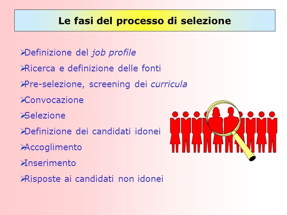 Le fasi del processo di selezione