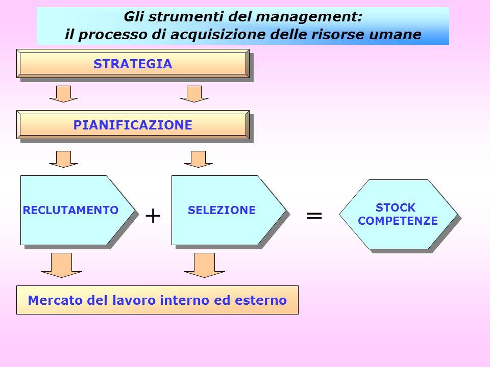 + = Gli strumenti del management: