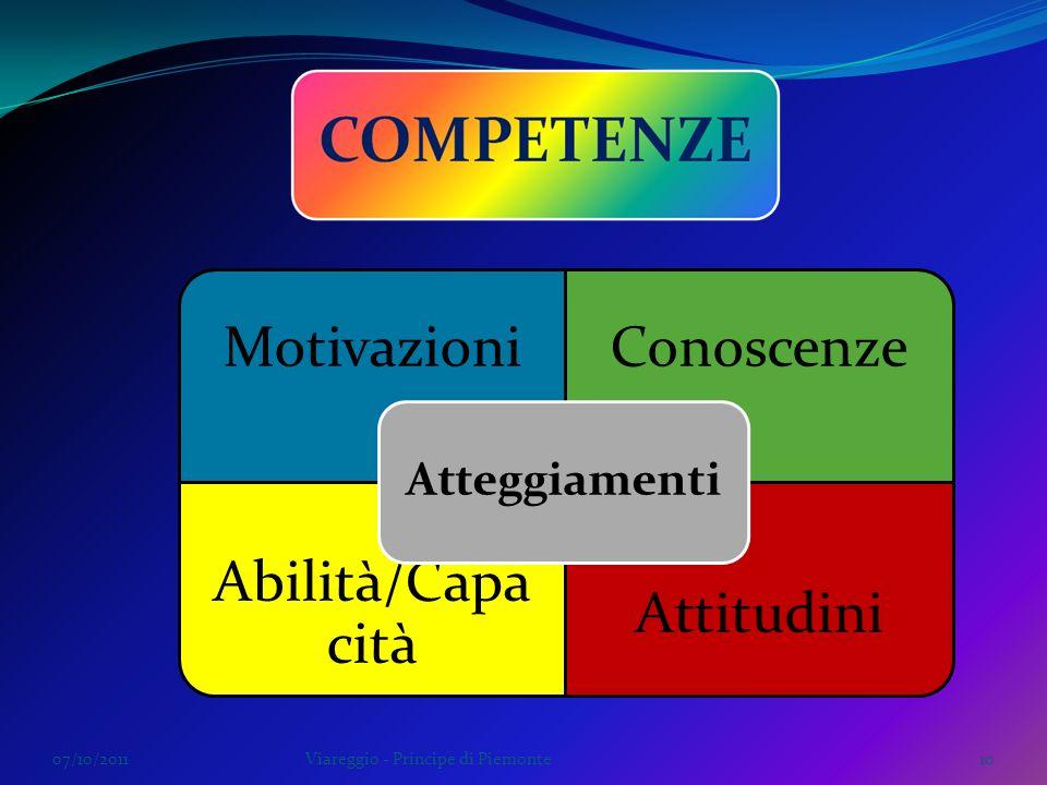 Motivazioni Conoscenze Abilità/Capacità Attitudini Atteggiamenti