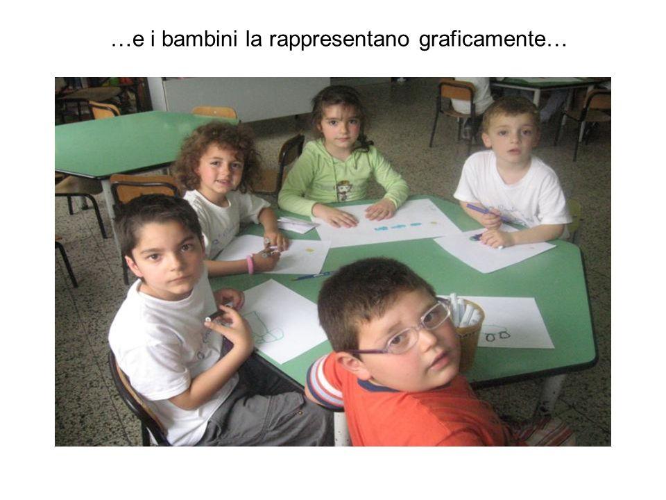 …e i bambini la rappresentano graficamente…