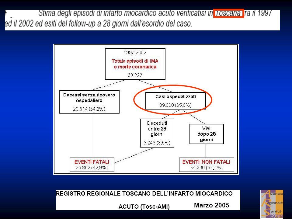 I casi totali di Ima STEMI+Nstemi ospedalizzati e non ( morti preospedaliere stimate per Ima)