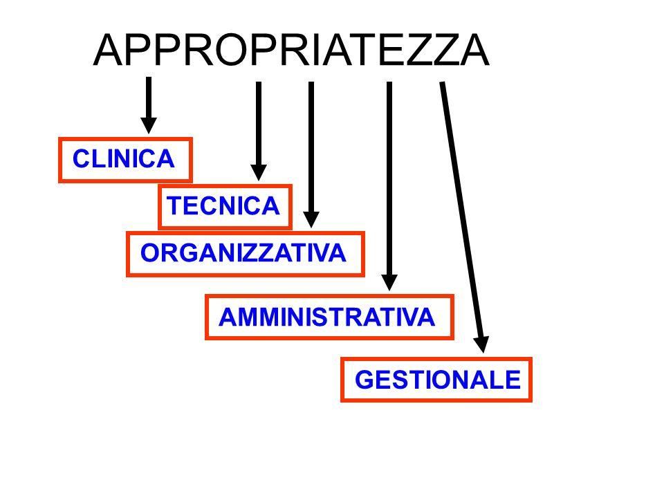APPROPRIATEZZA CLINICA TECNICA ORGANIZZATIVA AMMINISTRATIVA GESTIONALE