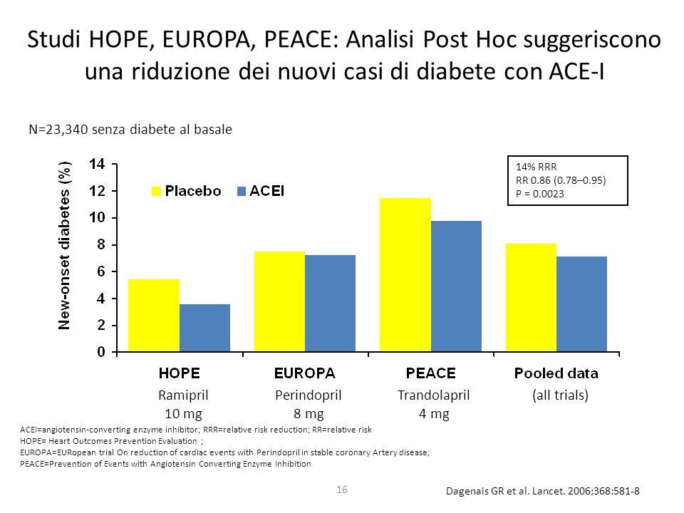 Studi HOPE, EUROPA, PEACE: Analisi Post Hoc suggeriscono una riduzione dei nuovi casi di diabete con ACE-I