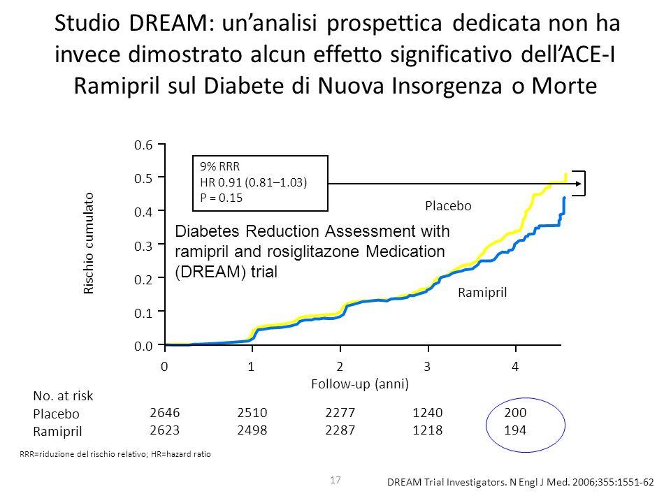 Studio DREAM: un'analisi prospettica dedicata non ha invece dimostrato alcun effetto significativo dell'ACE-I Ramipril sul Diabete di Nuova Insorgenza o Morte