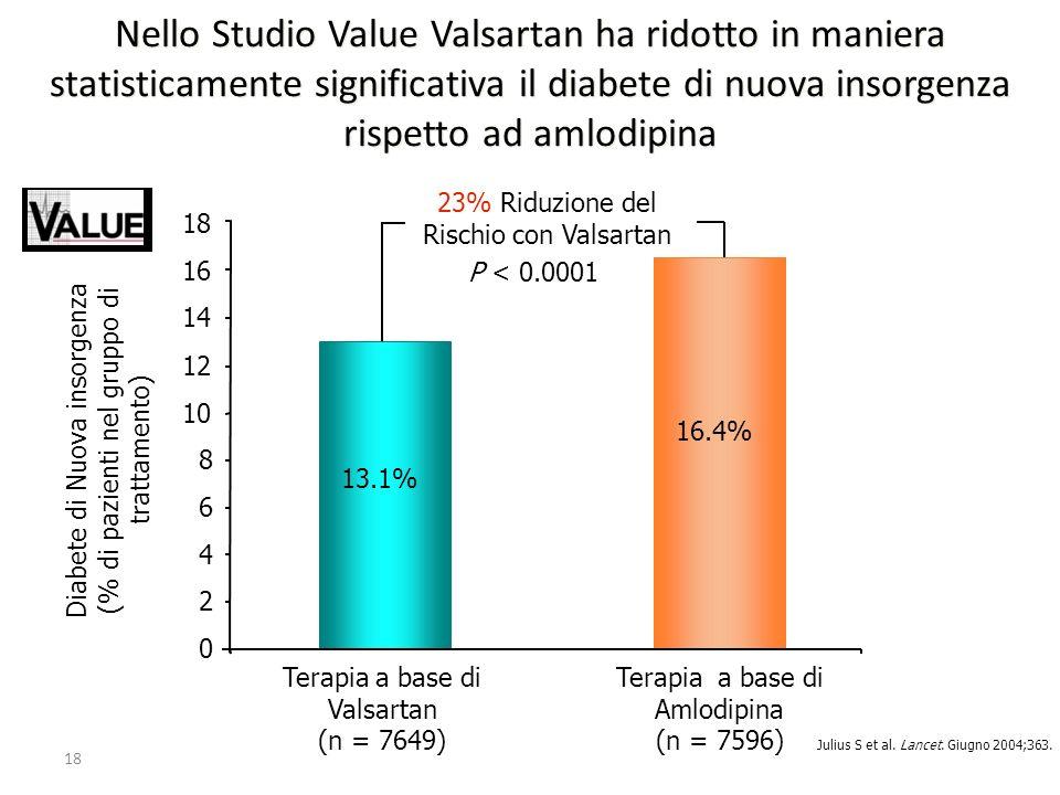 Nello Studio Value Valsartan ha ridotto in maniera statisticamente significativa il diabete di nuova insorgenza rispetto ad amlodipina