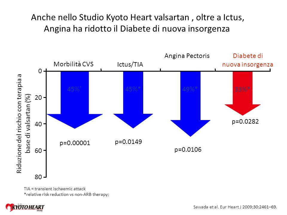 Anche nello Studio Kyoto Heart valsartan , oltre a Ictus, Angina ha ridotto il Diabete di nuova insorgenza
