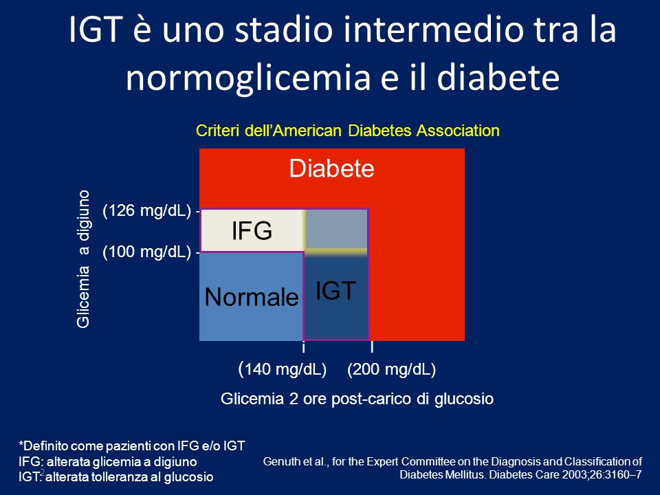 IGT è uno stadio intermedio tra la normoglicemia e il diabete