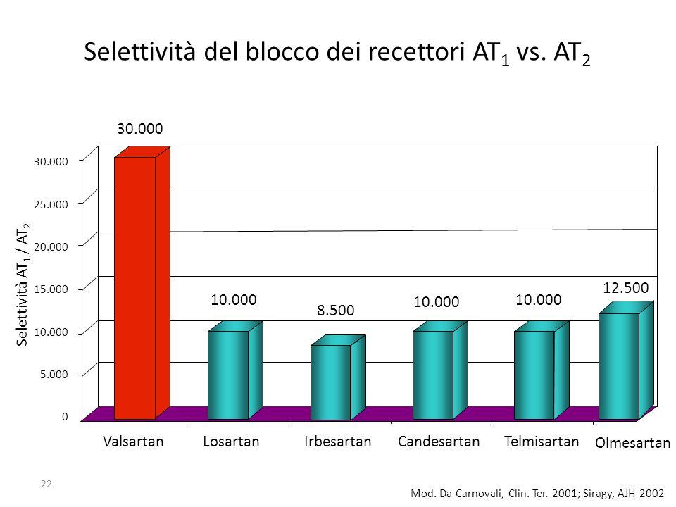 Selettività del blocco dei recettori AT1 vs. AT2