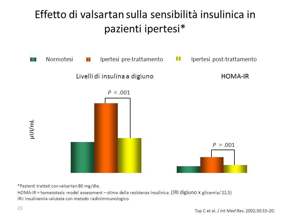 Effetto di valsartan sulla sensibilità insulinica in pazienti ipertesi*