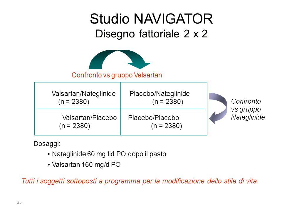 Studio NAVIGATOR Disegno fattoriale 2 x 2