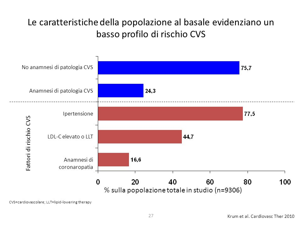 Le caratteristiche della popolazione al basale evidenziano un basso profilo di rischio CVS