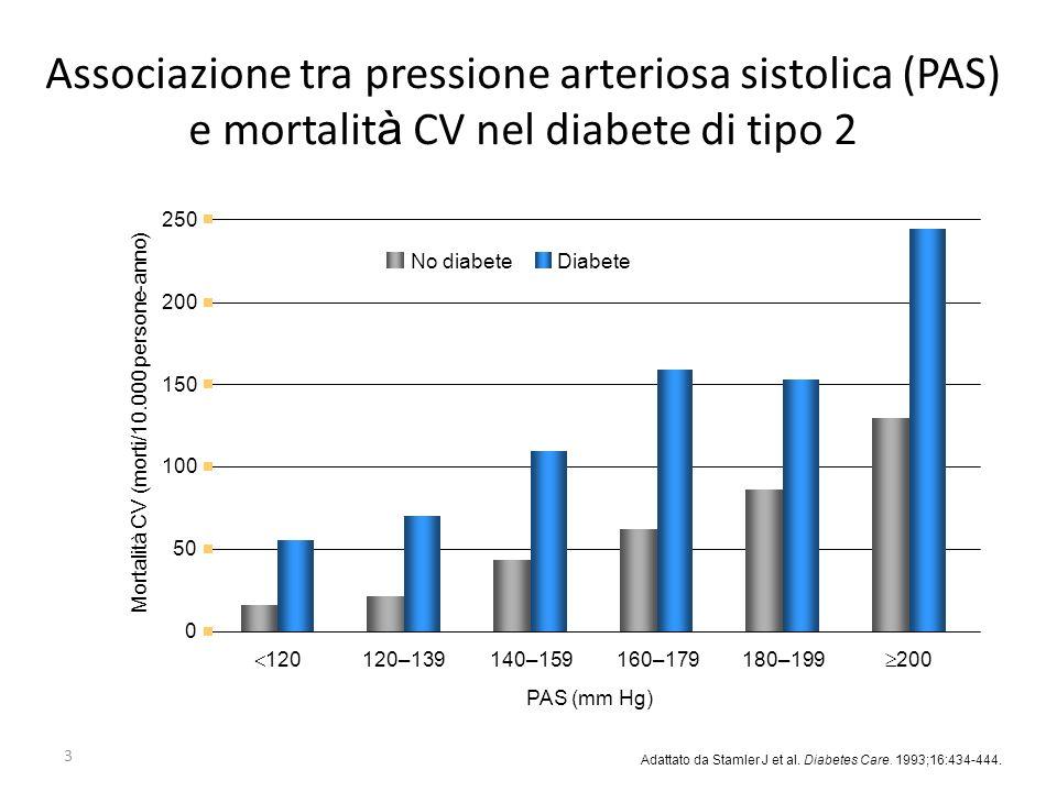Mortalità CV (morti/10.000 persone-anno)