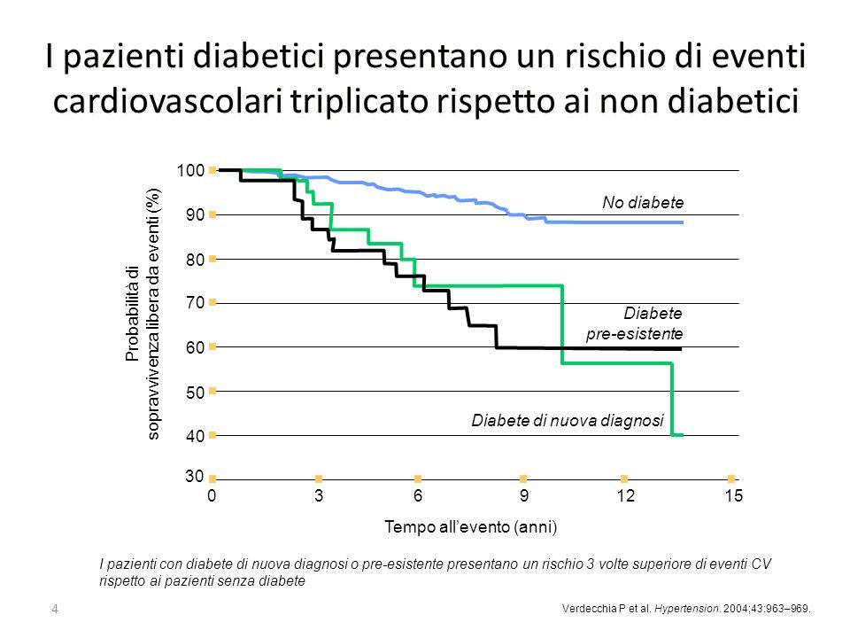 I pazienti diabetici presentano un rischio di eventi cardiovascolari triplicato rispetto ai non diabetici