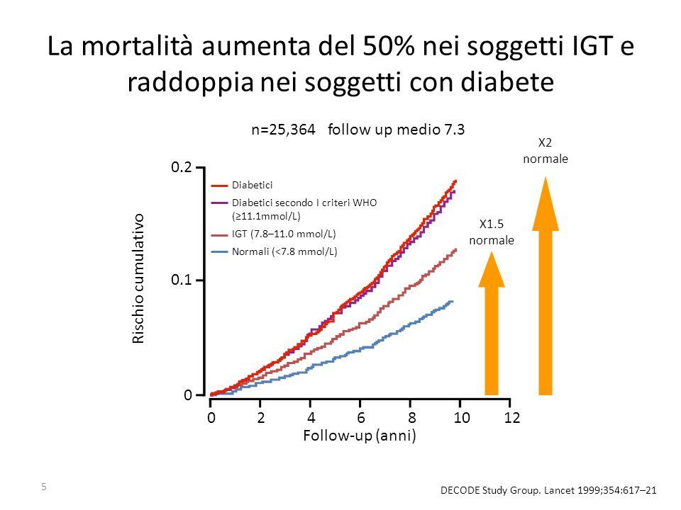 La mortalità aumenta del 50% nei soggetti IGT e raddoppia nei soggetti con diabete
