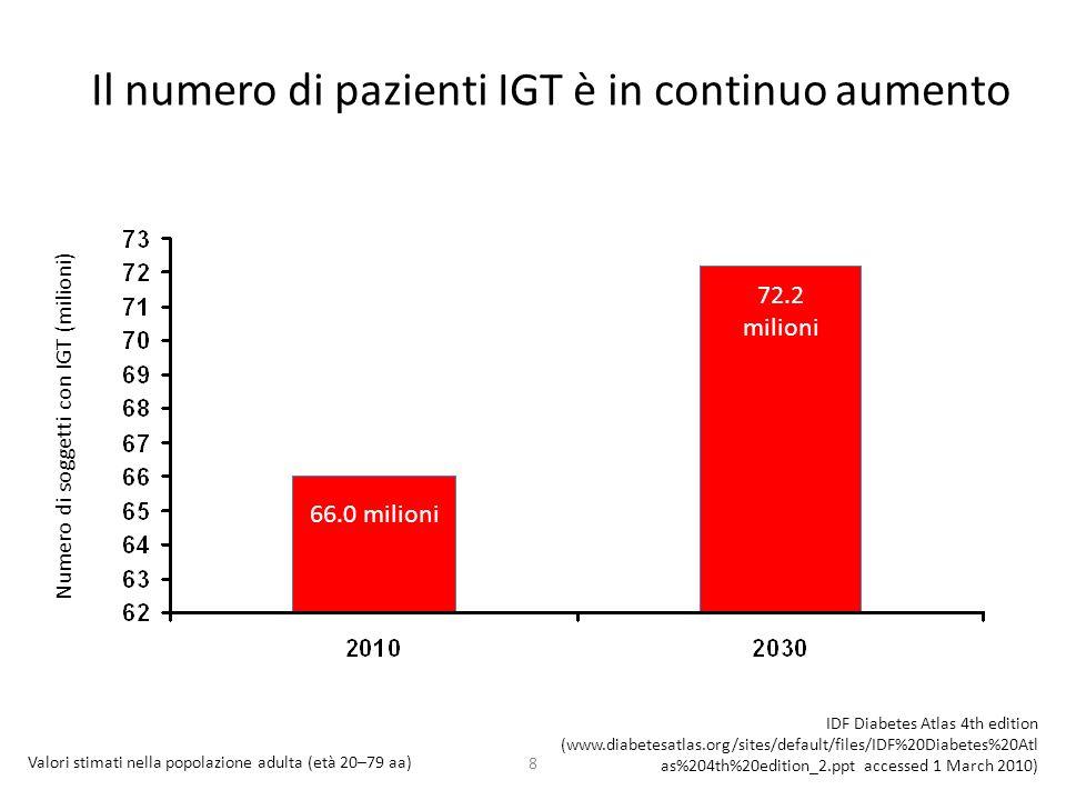 Il numero di pazienti IGT è in continuo aumento