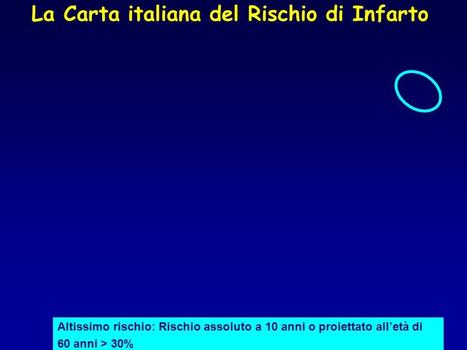 La Carta italiana del Rischio di Infarto