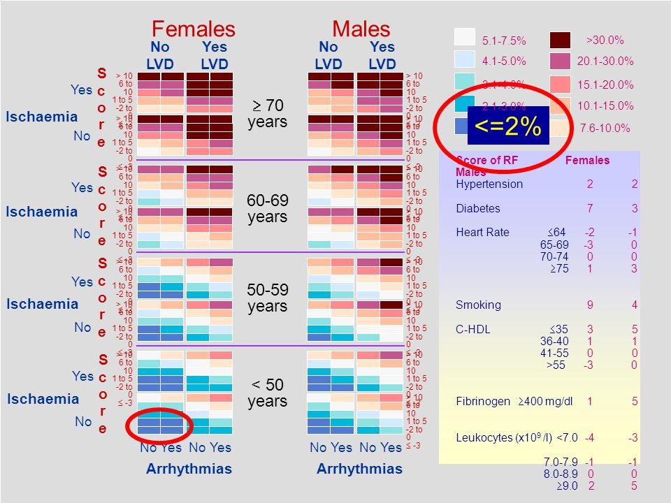 <=2% Females Males  70 years 60-69 years 50-59 years < 50 years
