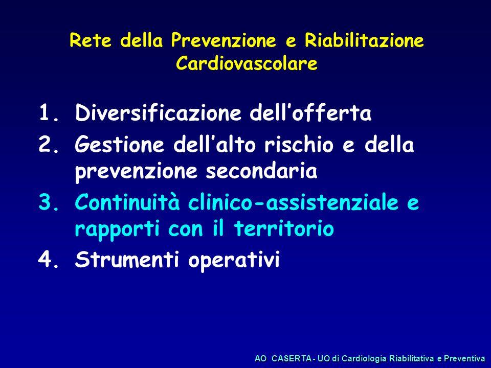 Rete della Prevenzione e Riabilitazione Cardiovascolare