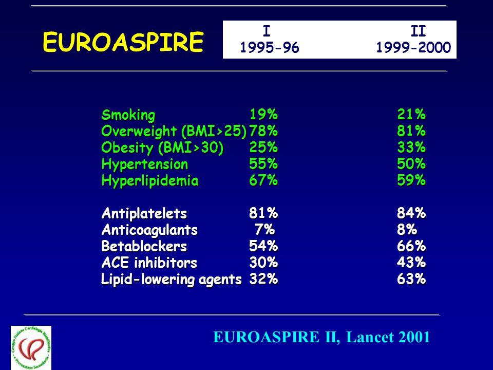 EUROASPIRE EUROASPIRE II, Lancet 2001 I II 1995-96 1999-2000