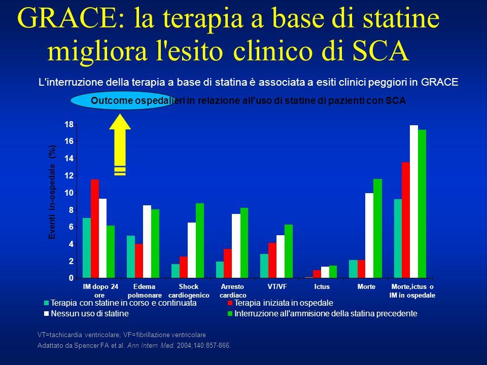 GRACE: la terapia a base di statine migliora l esito clinico di SCA
