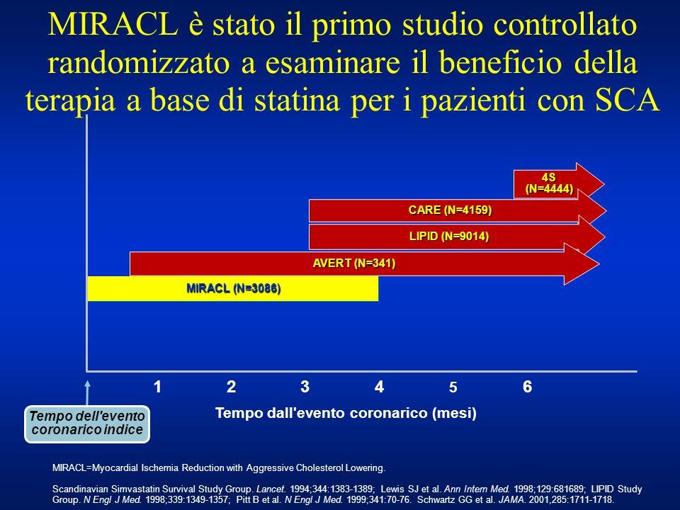 MIRACL è stato il primo studio controllato randomizzato a esaminare il beneficio della terapia a base di statina per i pazienti con SCA