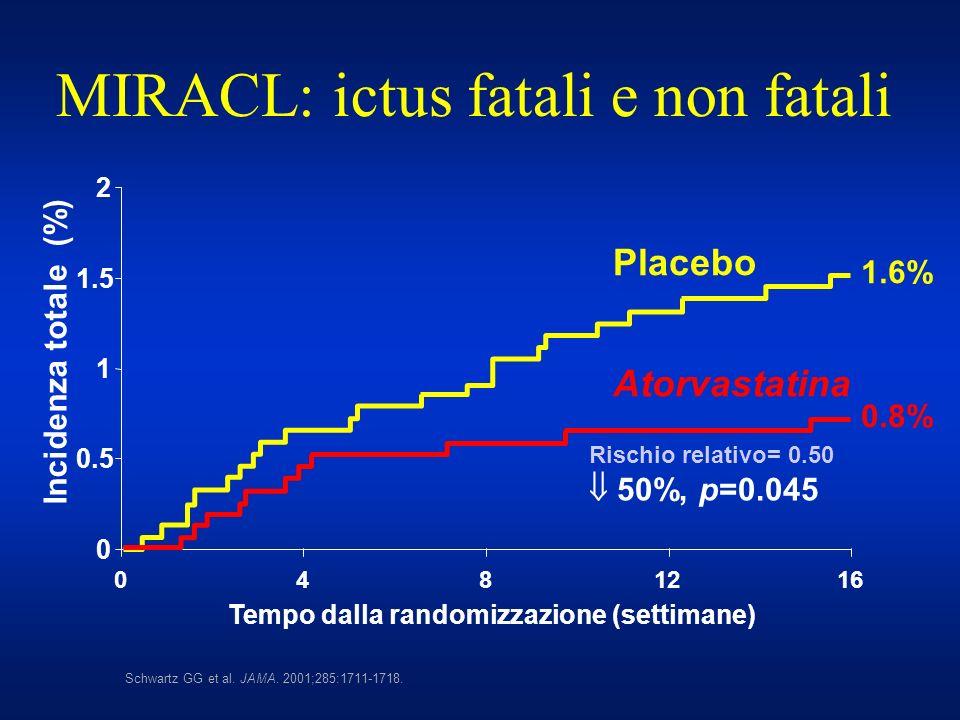 MIRACL: ictus fatali e non fatali