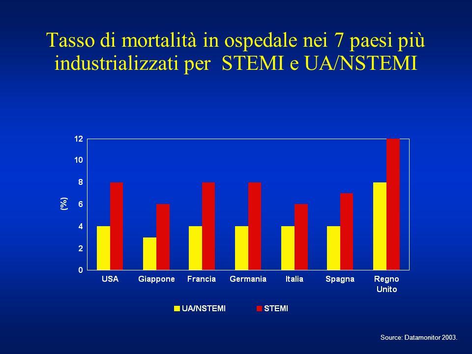 Tasso di mortalità in ospedale nei 7 paesi più industrializzati per STEMI e UA/NSTEMI