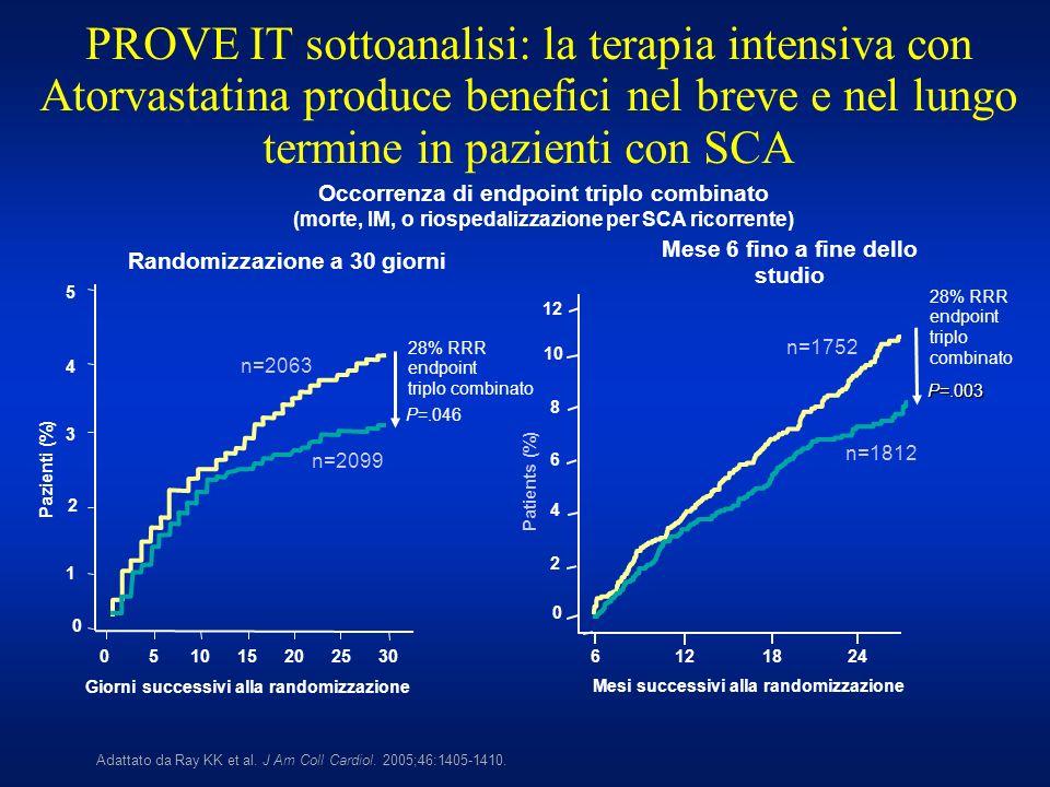 PROVE IT sottoanalisi: la terapia intensiva con Atorvastatina produce benefici nel breve e nel lungo termine in pazienti con SCA