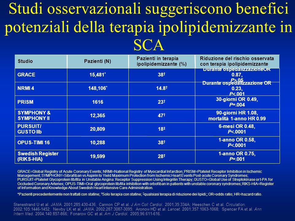 Studi osservazionali suggeriscono benefici potenziali della terapia ipolipidemizzante in SCA