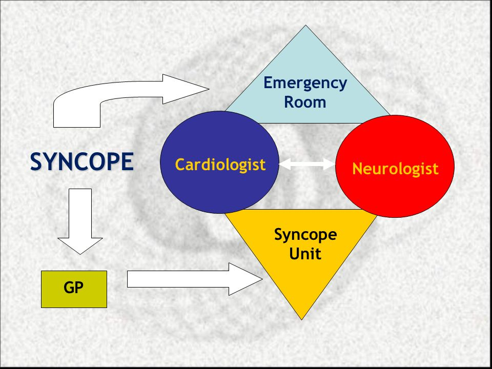 Emergency Room SYNCOPE Cardiologist Neurologist Syncope Unit GP