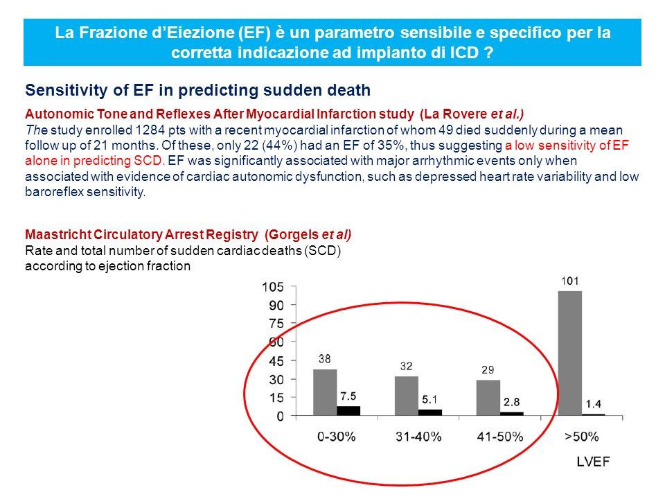 Sensitivity of EF in predicting sudden death