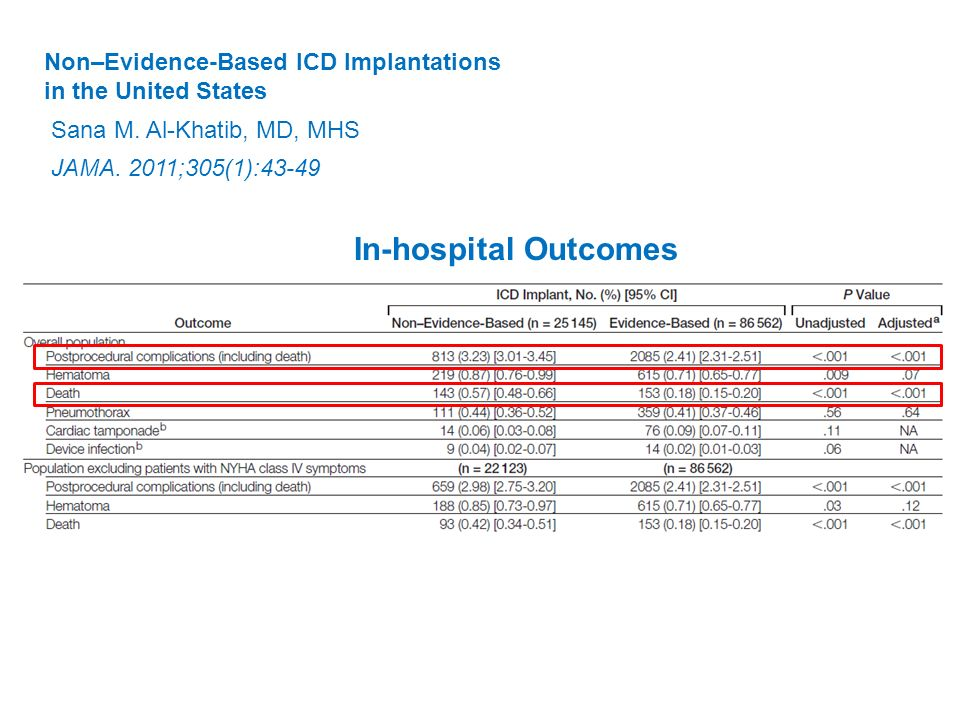 In-hospital Outcomes Non–Evidence-Based ICD Implantations