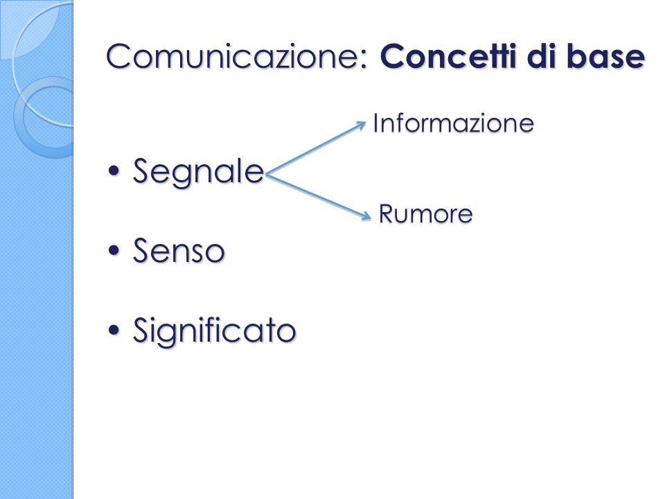 Comunicazione: Concetti di base