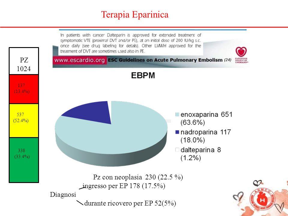 Terapia Eparinica PZ 1024 Pz con neoplasia 230 (22.5 %)
