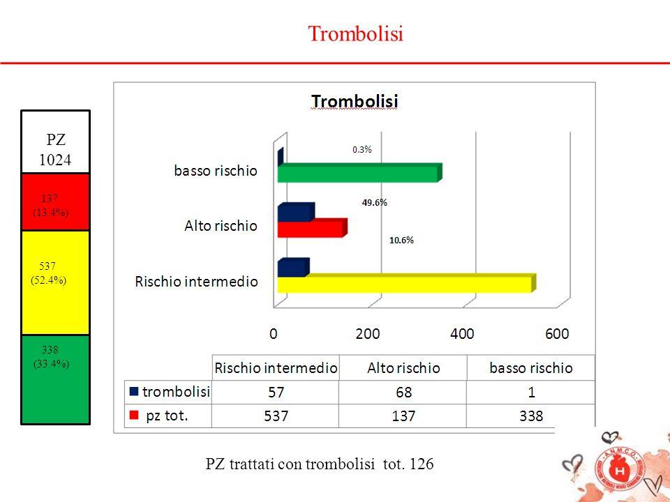 Trombolisi PZ 1024 PZ trattati con trombolisi tot. 126 137 (13.4%) 537